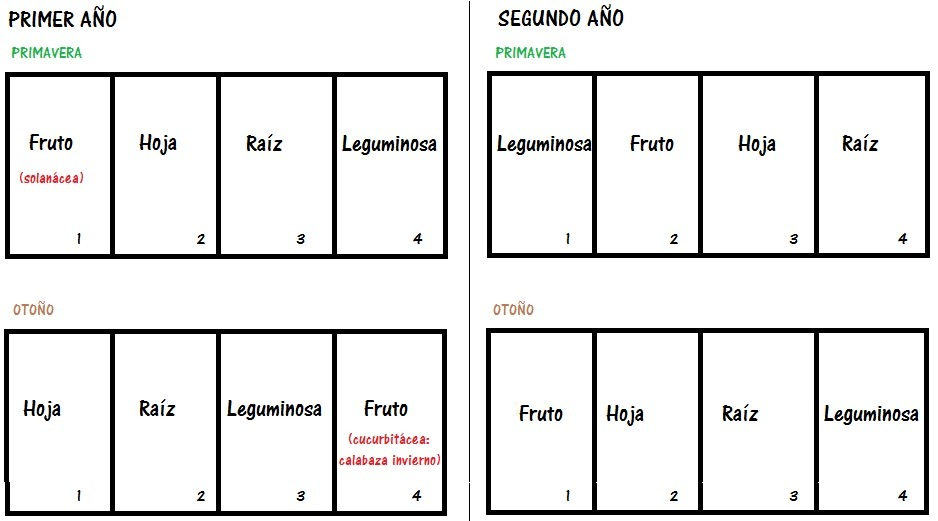 La Huertina De Toni Calendario De Siembra.Rotacion De Cultivos En El Huerto Que Es Y Que Beneficios Tiene