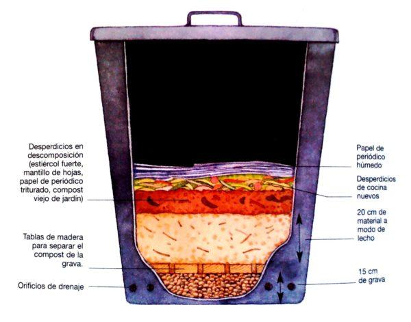 Cómo hacer compost de lombriz o vermicompost casero en un lombricario