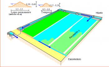 Sistema de riego manta