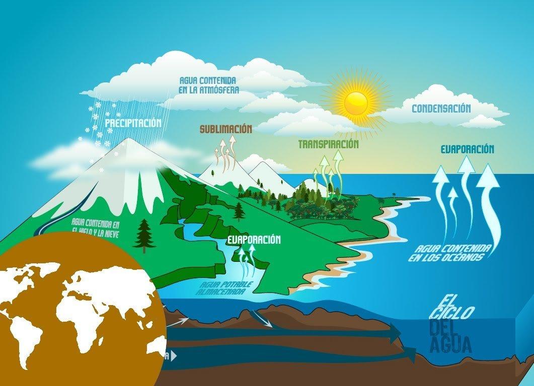 Ciclo del agua (Fuente: www.youtube.com)