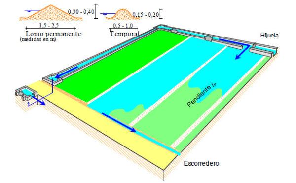 Sistema de riego a manta
